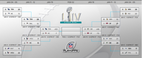 NFL Playoff Recap (So Far)
