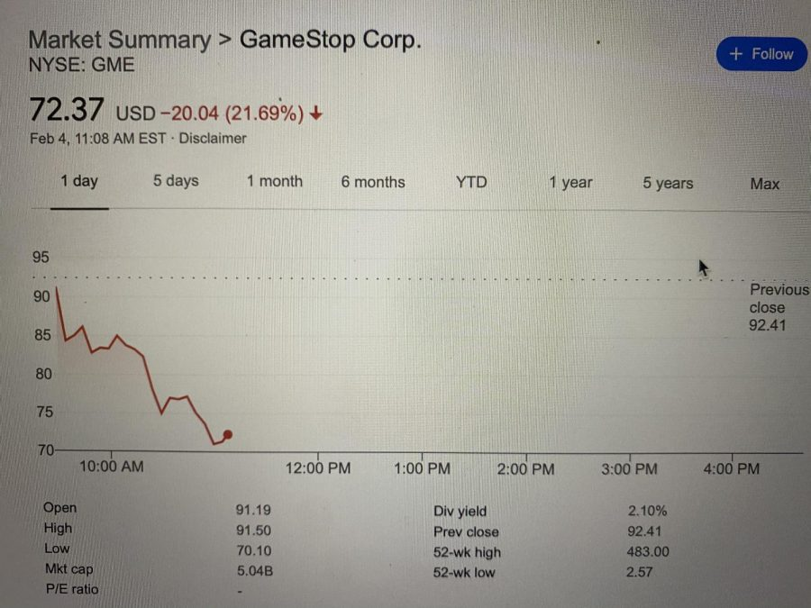GameStop Stock Swings After Reddits Insane Campaign and People are Lashing out in Anger